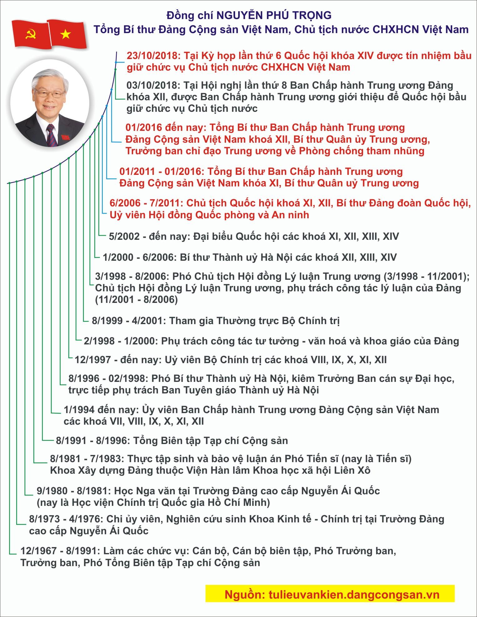 [Infographic] Tóm tắt quá trình công tác của Tổng Bí thư, Chủ tịch nước Nguyễn Phú Trọng